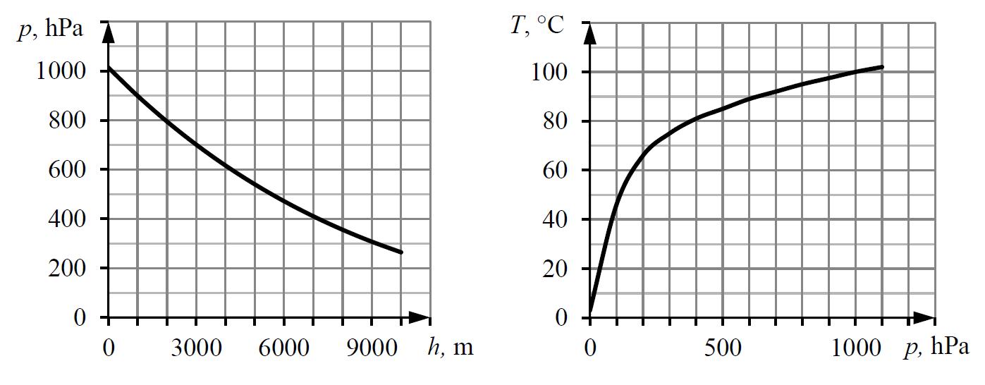 Wykres zależnośći ciśnienia powietrza od wysokości oraz zależność temperatury wrzenia wody od ciśnienia.