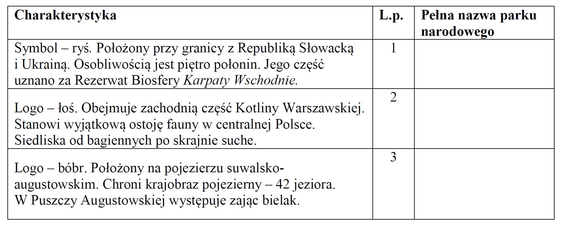 Polskie Parki Narodowe.