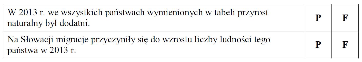 Dane statystyczne dotyczące ludności Polski.