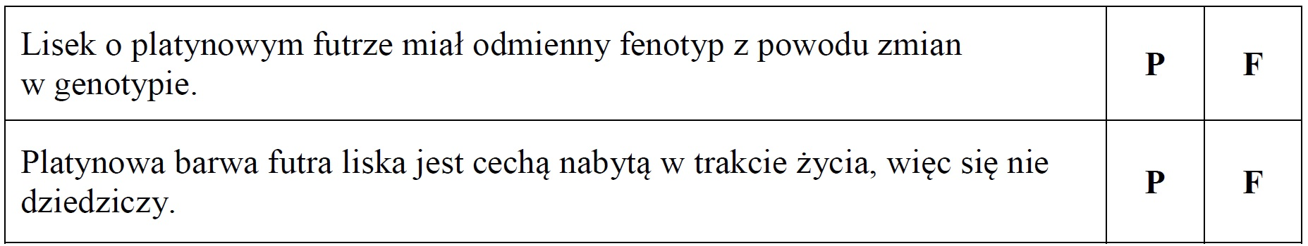 Cechy fenotypu wynikające z genotypu.