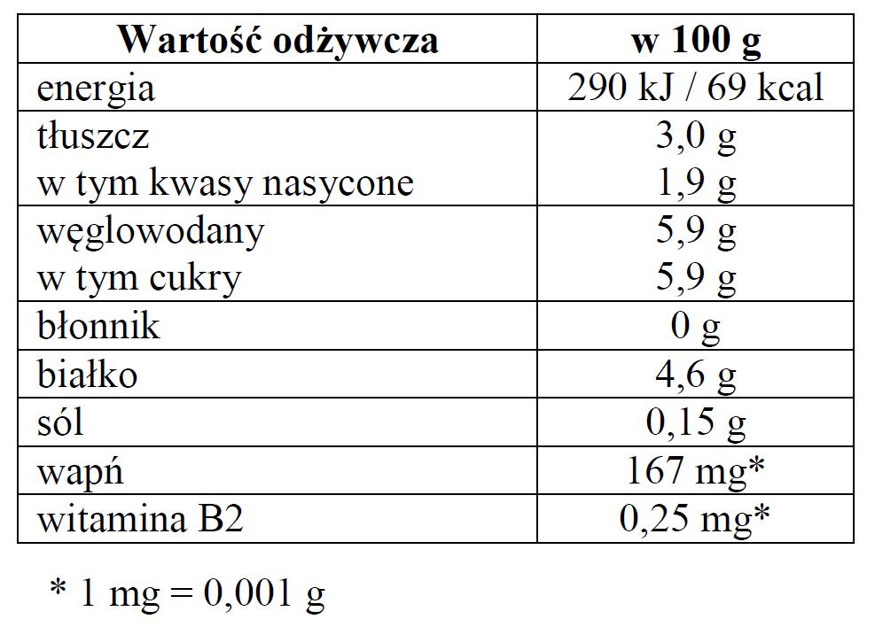 Tabela wartości odżywczych.