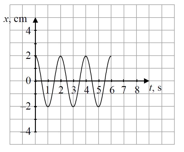 Schemat i wykres matematycznego wahadła.
