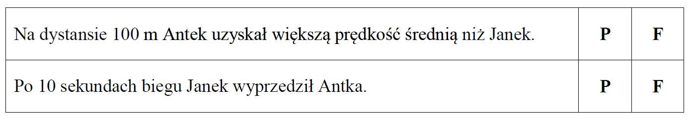 Antek i Janek rywalizowali ze sobą w biegu na dystansie 100 m…