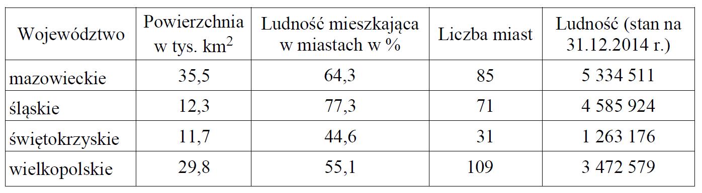 Informacje dotyczące wybranych województw w Polsce w 2014 roku.