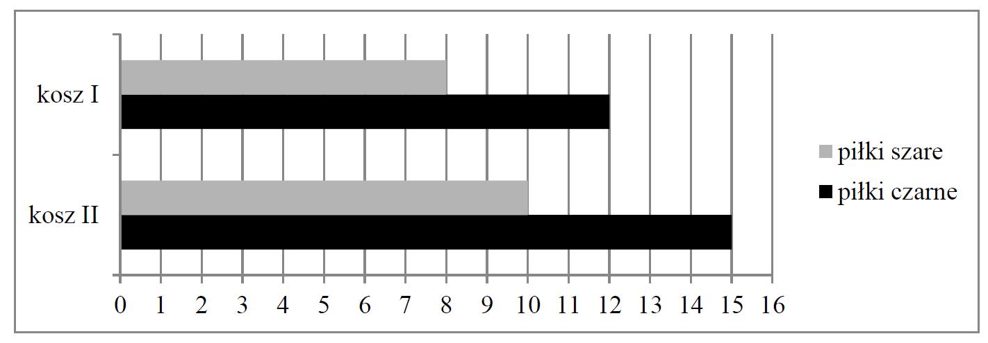 Czy wylosowanie piłki czarnej z kosza II jest bardziej prawdopodobne niż wylosowanie piłki czarnej z kosza I