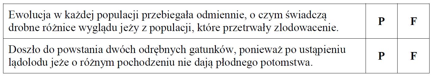 Podczas jednego ze zlodowaceń populacja jeży występująca w środkowej Europie…