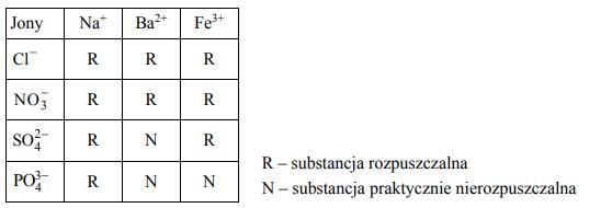 Identyfikacja kationów żelaza, baru oraz anionów chloru.