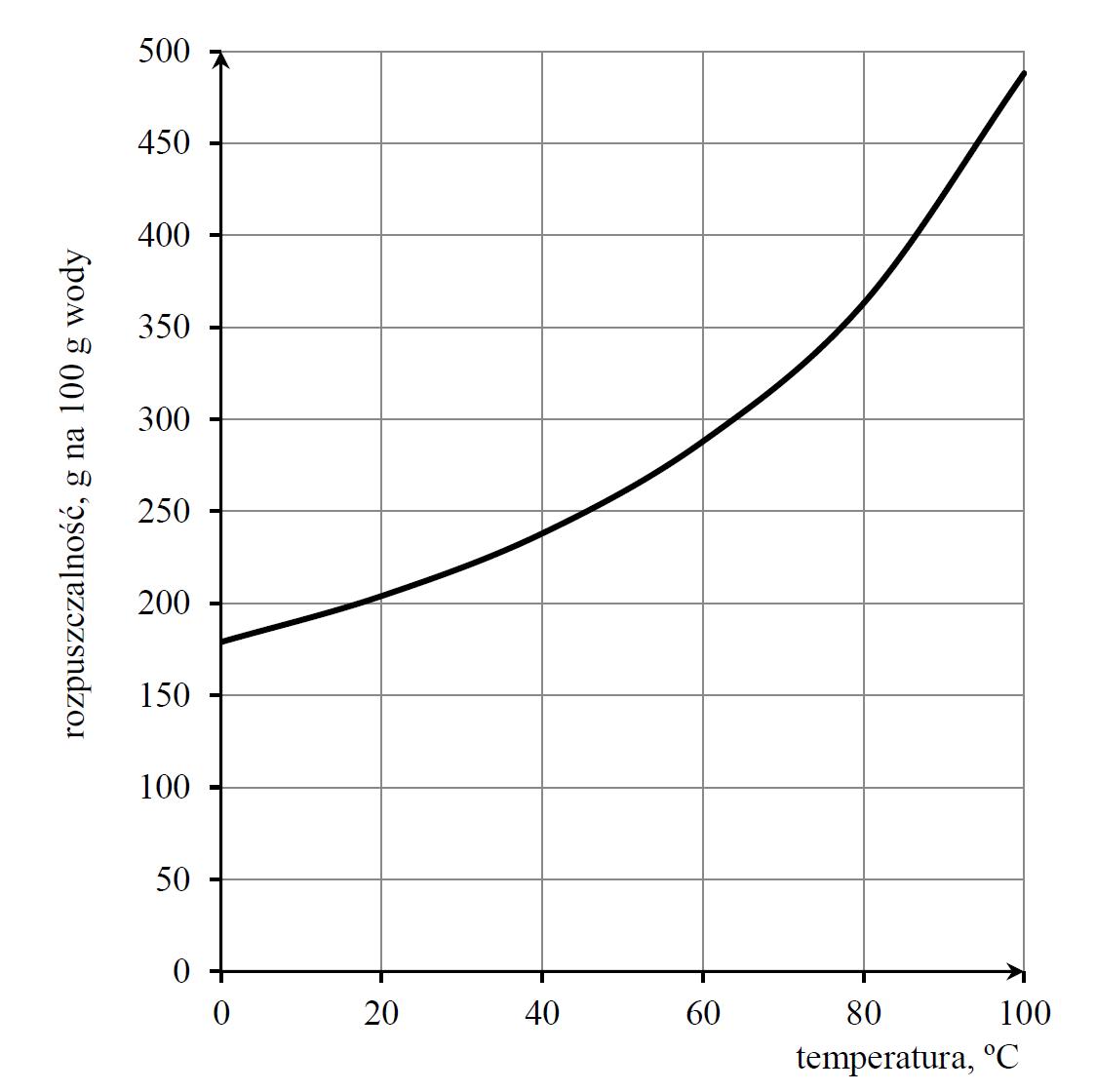Zależność rozpuszczalności sacharozy w wodzie od temperatury…