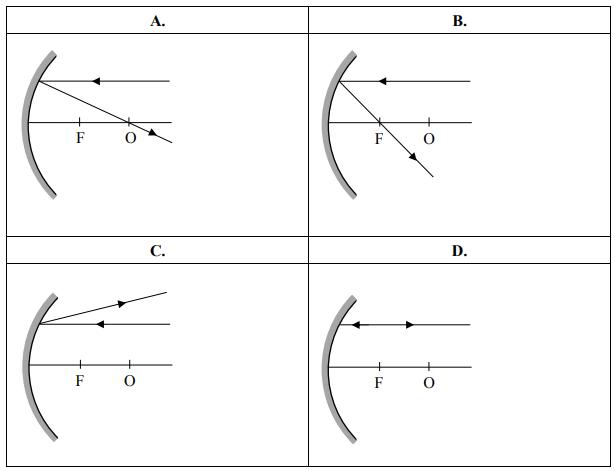 Na którym rysunku poprawnie przedstawiono bieg promienia odbitego od zwierciadła?