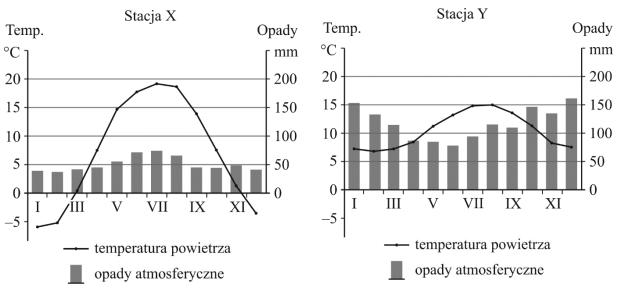 Na wykresach przedstawiono roczny przebieg średniej temperatury powietrza i średniej ilości opadów atmosferycznych…