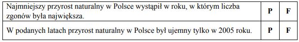 Liczba urodzeń i zgonów w Polsce w wybranych latach