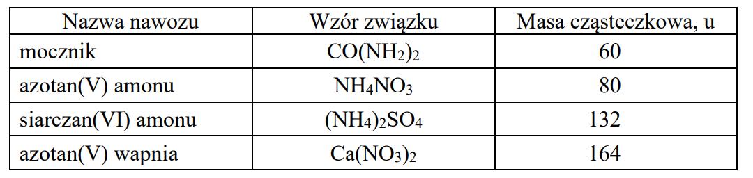 Azot, niezbędny do rozwoju roślin, może być dostarczany glebie w postaci nawozów.