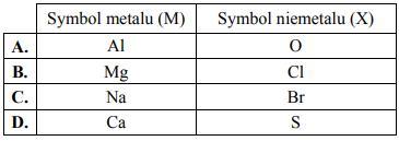 Schemat przedstawia mechanizm tworzenia wiązania jonowego między atomami dwóch pierwiastków – metalem M i niemetalem X.