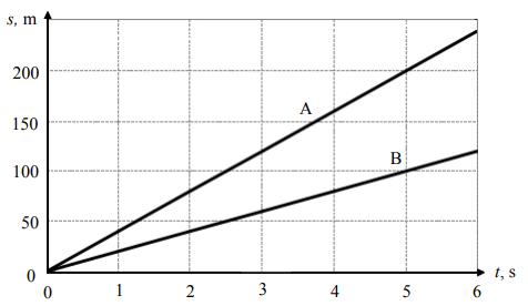 Na wykresie przedstawiono zależność drogi od czasu dla dwóch pociągów A i B poruszających się po prostoliniowych odcinkach torów.