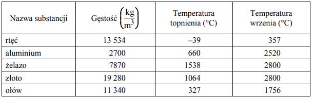 W tabeli podano niektóre właściwości fizyczne kilku substancji.