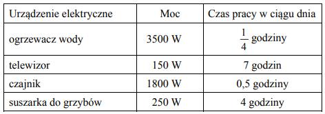 W tabeli podano nazwy urządzeń elektrycznych oraz moc i czas ich pracy w ciągu dnia.