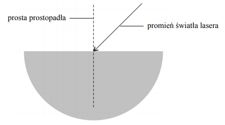 Na rysunku przedstawiono półkrążek wykonany ze szkła, na który skierowano światło ze wskaźnika laserowego.