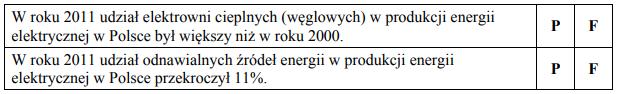 W tabeli przedstawiono procentowy udział poszczególnych typów elektrowni w produkcji energii elektrycznej w Polsce w latach 2000 i 2011.