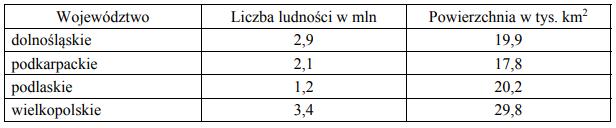 W tabeli przedstawiono informacje dotyczące liczby ludności i powierzchni wybranych województw w Polsce w 2011 roku.