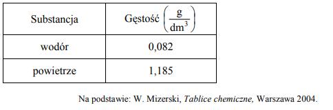W tabeli przedstawiono informacje dotyczące gęstości wybranych substancji gazowych w temperaturze 25 °C i pod ciśnieniem 1013 hPa.