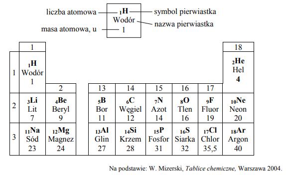Poniżej przedstawiono fragment układu okresowego pierwiastków.