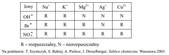 W tabeli przedstawiono rozpuszczalność soli i wodorotlenków w wodzie.
