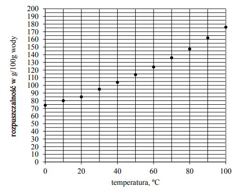Na zajęciach koła chemicznego Piotr badał zależność rozpuszczalności azotanu(V) sodu w wodzie od temperatury.