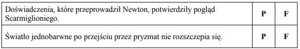 Doświadczenia, które przeprowadził Newton, potwierdziły pogląd Scarmiglioniego. Światło jednobarwne po przejściu przez pryzmat nie rozszczepia się.