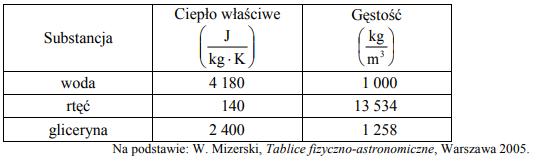 W tabeli przedstawiono wartości ciepła właściwego i gęstości trzech wybranych substancji.