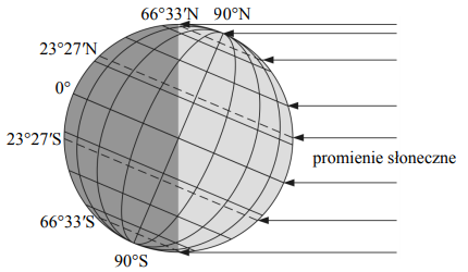 Na rysunku przedstawiono oświetlenie Ziemi w dniu 22 czerwca. Na rysunku pokazano moment, gdy na półkuli północnej i południowej dzień i noc trwają po 12 godzin.