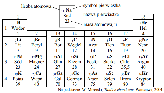 Wybierz zestaw, w którym wymieniono atomy mające taką samą liczbę elektronów na ostatniej (zewnętrznej) powłoce elektronowej.