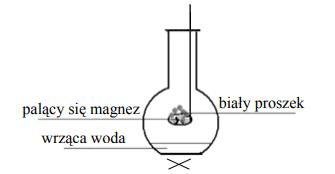 Uczniowie obserwowali przebieg doświadczenia, w którym do kolby z wrzącą wodą wprowadzono płonący magnez nad powierzchnię cieczy.