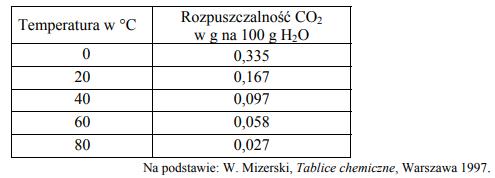 Woda gazowana zawiera rozpuszczony w niej tlenek węgla(IV).