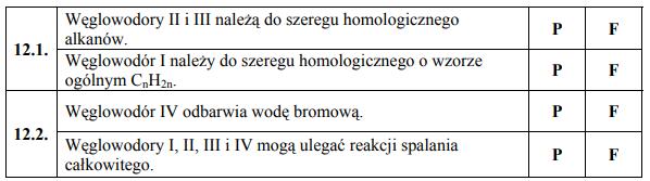 Węglowodory II i III należą do szeregu homologicznego alkanów. Węglowodór I należy do szeregu homologicznego o wzorze ogólnym CnH2n. Węglowodór IV odbarwia wodę bromową. Węglowodory I, II, III i IV mogą ulegać reakcji spalania całkowitego.