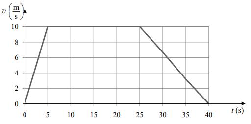 Na wykresie przedstawiono zależność prędkości od czasu w ruchu pewnego ciała.