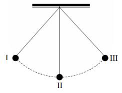 Na lekcji fizyki uczniowie obserwowali ruch wahadłowy kulki zawieszonej na nitce.