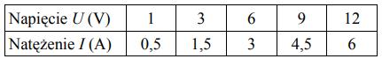Tomek zapisał w tabeli wyniki przeprowadzonych pomiarów.