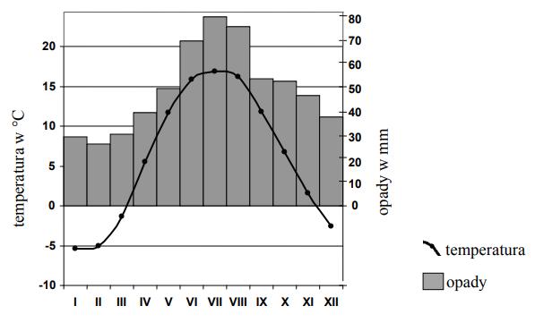 Klimatogram przedstawia przebieg roczny temperatury powietrza atmosferycznego oraz wielkość opadów atmosferycznych w Suwałkach.