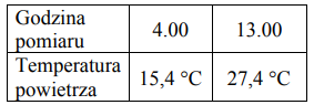 Tomek pewnego dnia zmierzył dwukrotnie temperaturę powietrza. Wyniki pomiarów zapisał w tabeli.