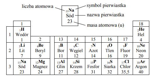 W tym tlenku pierwiastek połączony z tlenem ma wartościowość równą II.  W skład jądra atomu tego pierwiastka wchodzi 7 protonów.