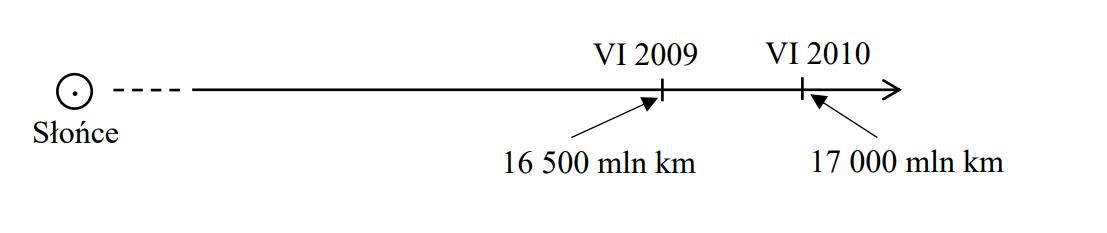 Jeden rok to około 9 . 103 godzin lub około 3. 107 sekund.