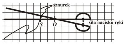 Aby zwiększyć wartość siły tnącej, należy sznurek przysunąć bliżej punktu O. Praca wykonana przez siłę tnącą jest większa od pracy wykonanej przez siłę nacisku ręki.