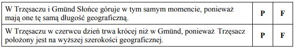 W Trzęsaczu i Gmünd Słońce góruje w tym samym momencie, ponieważ mają one tę samą długość geograficzną.  W Trzęsaczu w czerwcu dzień trwa krócej niż w Gmünd, ponieważ Trzęsacz położony jest na wyższej szerokości geograficznej.