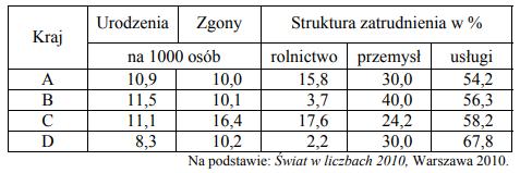 W tabeli przedstawiono informacje dotyczące urodzeń i zgonów w 2009 r. oraz struktury zatrudnienia ludności w 2007 r. w Polsce i wybranych krajach sąsiadujących z Polską.