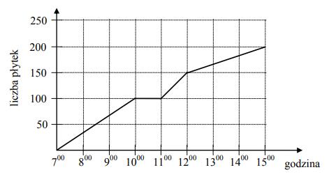 Glazurnik układał płytki. Wykres przedstawia liczbę ułożonych płytek w zależności od czasu w trakcie ośmiogodzinnego dnia pracy.