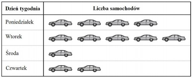 W poniedziałek na parkingu znajdowało się 5 samochodów. W czwartek zaparkowano o 1 samochód więcej niż w środę.