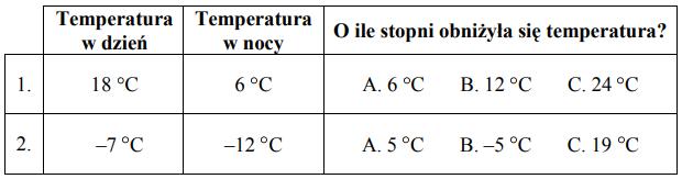 O ile stopni obniżyła się temperatura między dniem a nocą?