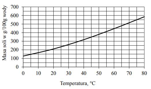 Na wykresie przedstawiono zależność rozpuszczalności azotanu(V) srebra AgNO3 od temperatury.