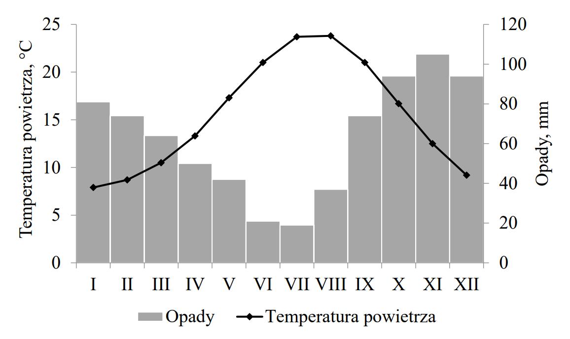Na wykresie przedstawiono wybrane cechy klimatu śródziemnomorskiego.