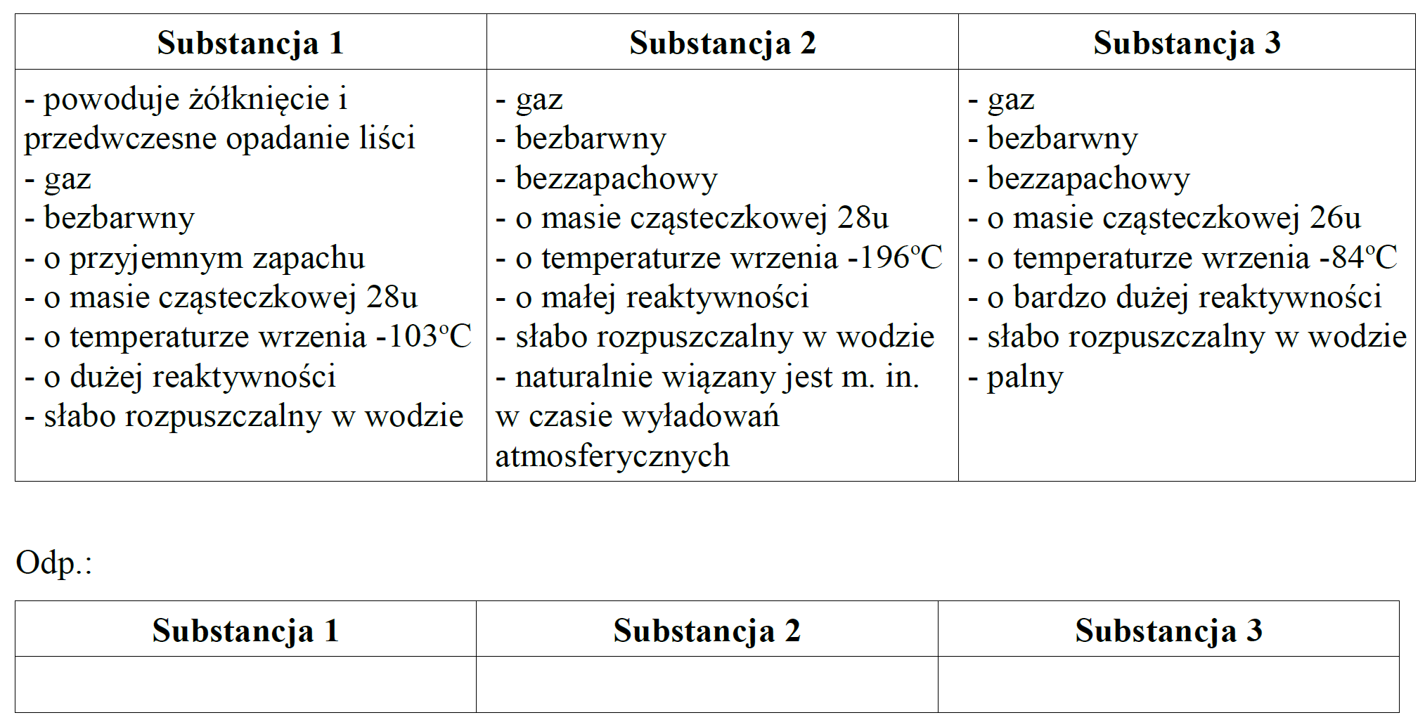 Przeanalizuj je i dopasuj odpowiednią substancję (azot, eten, etyn) do grupy właściwości, wpisując nazwy tych substancji do drugiej tabeli.